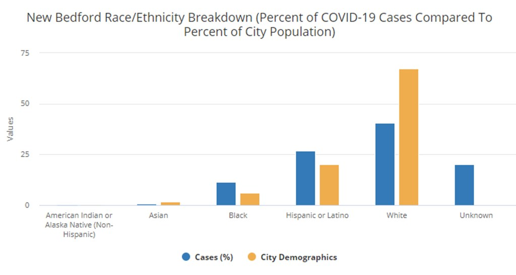 Chart breaking down COVID-19 cases in New Bedford by race/ethnicity compared to group's percentage of city population, shows disproportionate toll on Black and Hispanic people.