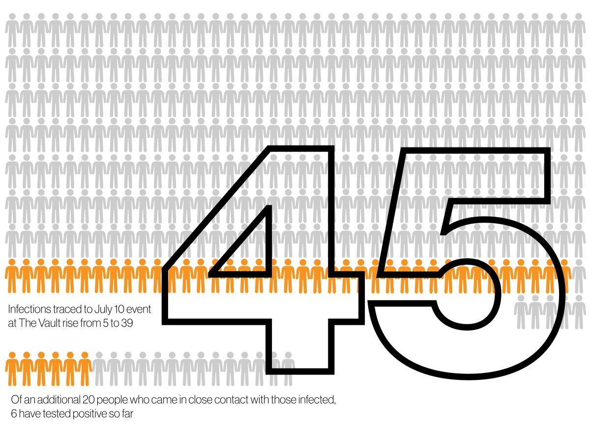 Graphic illustrating 45 COVID cases so far traced to event July 10 at The Vault.
