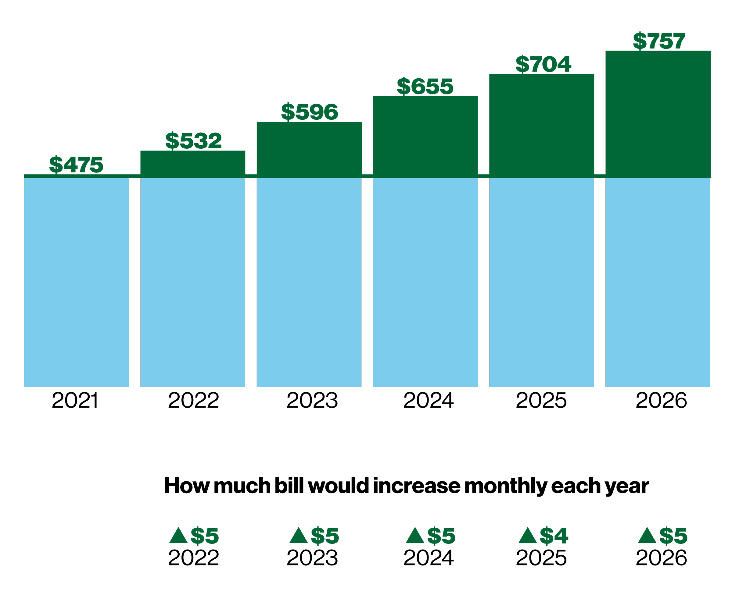 Bar chart showing annual sewer bill increase.